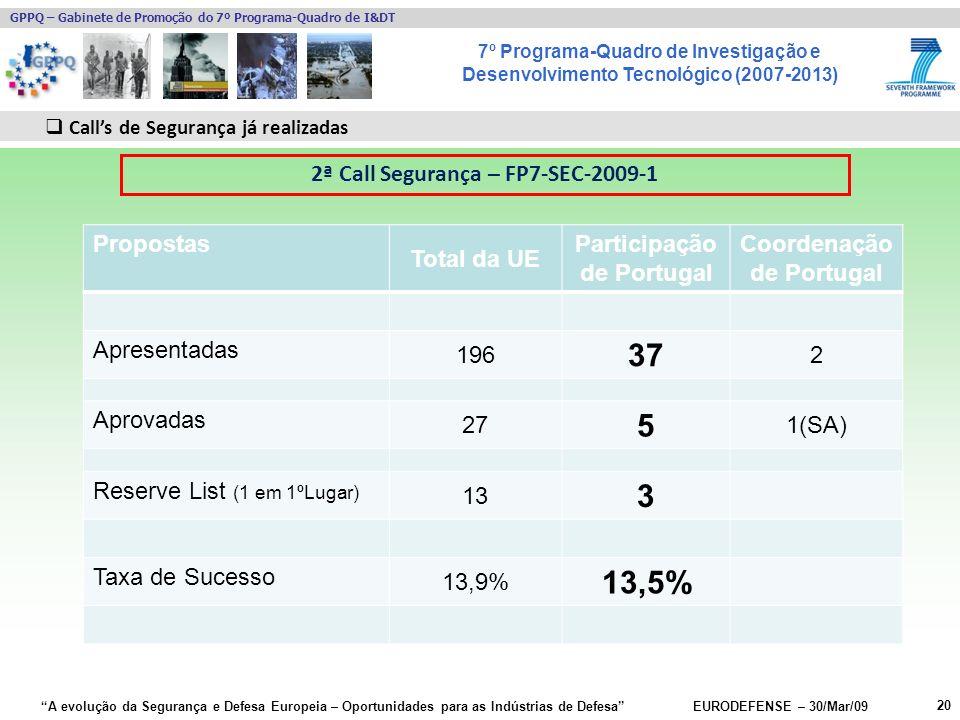 7º Programa-Quadro de Investigação e Desenvolvimento Tecnológico (2007-2013) GPPQ – Gabinete de Promoção do 7º Programa-Quadro de I&DT A evolução da Segurança e Defesa Europeia – Oportunidades para as Indústrias de Defesa EURODEFENSE – 30/Mar/09 Propostas Total da UE Participação de Portugal Coordenação de Portugal Apresentadas 196 37 2 Aprovadas 27 5 1(SA) Reserve List (1 em 1ºLugar) 13 3 Taxa de Sucesso 13,9% 13,5% 20 Calls de Segurança já realizadas 2ª Call Segurança – FP7-SEC-2009-1
