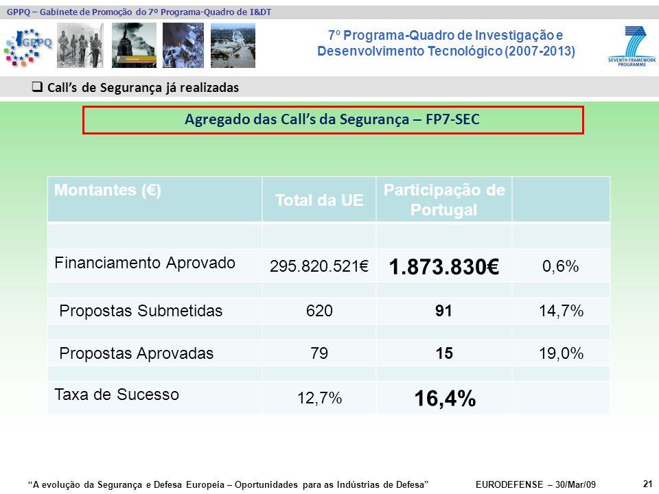 7º Programa-Quadro de Investigação e Desenvolvimento Tecnológico (2007-2013) GPPQ – Gabinete de Promoção do 7º Programa-Quadro de I&DT A evolução da Segurança e Defesa Europeia – Oportunidades para as Indústrias de Defesa EURODEFENSE – 30/Mar/09 Montantes () Total da UE Participação de Portugal Financiamento Aprovado 295.820.521 1.873.830 0,6% Propostas Submetidas 6209114,7% Propostas Aprovadas 791519,0% Taxa de Sucesso 12,7% 16,4% 21 Calls de Segurança já realizadas Agregado das Calls da Segurança – FP7-SEC