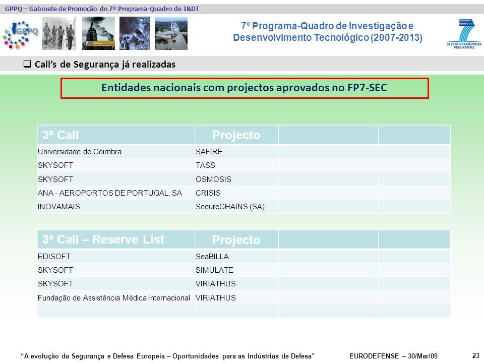 7º Programa-Quadro de Investigação e Desenvolvimento Tecnológico (2007-2013) GPPQ – Gabinete de Promoção do 7º Programa-Quadro de I&DT A evolução da Segurança e Defesa Europeia – Oportunidades para as Indústrias de Defesa EURODEFENSE – 30/Mar/09 23 Calls de Segurança já realizadas Entidades nacionais com projectos aprovados no FP7-SEC 3ª Call Projecto Universidade de CoimbraSAFIRE SKYSOFTTASS SKYSOFTOSMOSIS ANA - AEROPORTOS DE PORTUGAL, SACRISIS INOVAMAISSecureCHAINS (SA) 3ª Call – Reserve List Projecto EDISOFTSeaBILLA SKYSOFTSIMULATE SKYSOFTVIRIATHUS Fundação de Assistência Médica InternacionalVIRIATHUS
