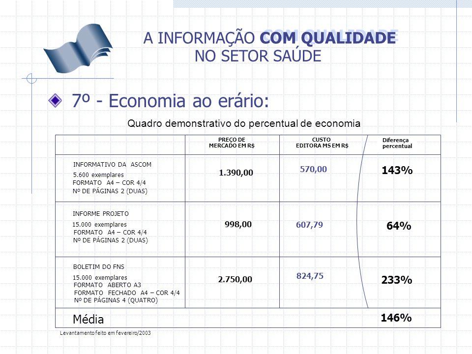 COM QUALIDADE A INFORMAÇÃO NO SETOR SAÚDE 7º - Economia ao erário: Quadro demonstrativo do percentual de economia Média Diferença percentual PREÇO DE