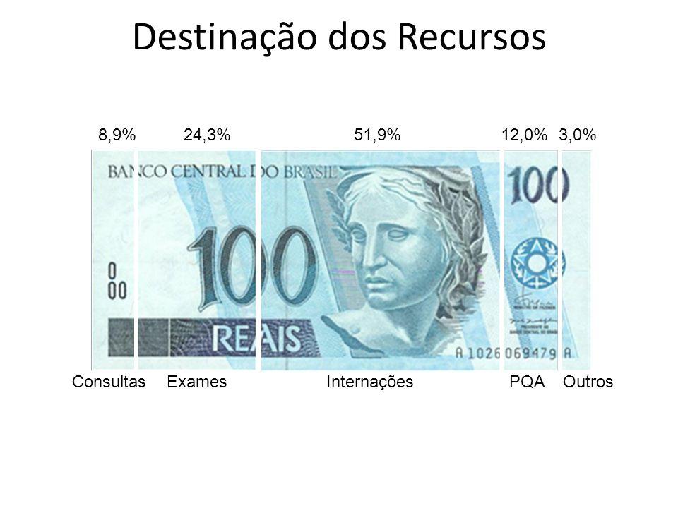 Destinação dos Recursos 8,9% 24,3% 51,9% 12,0% 3,0% Consultas Exames Internações PQA Outros