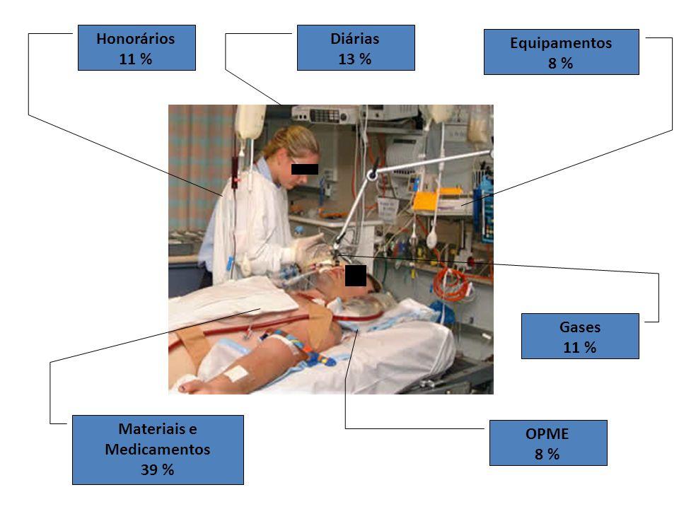 Honorários 11 % Diárias 13 % Equipamentos 8 % Materiais e Medicamentos 39 % Gases 11 % OPME 8 %