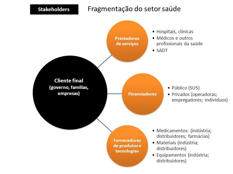 Prestadores de serviços Hospitais, clínicas Médicos e outros profissionais da saúde SADT Financiadores Público (SUS) Privados (operadoras; empregadore