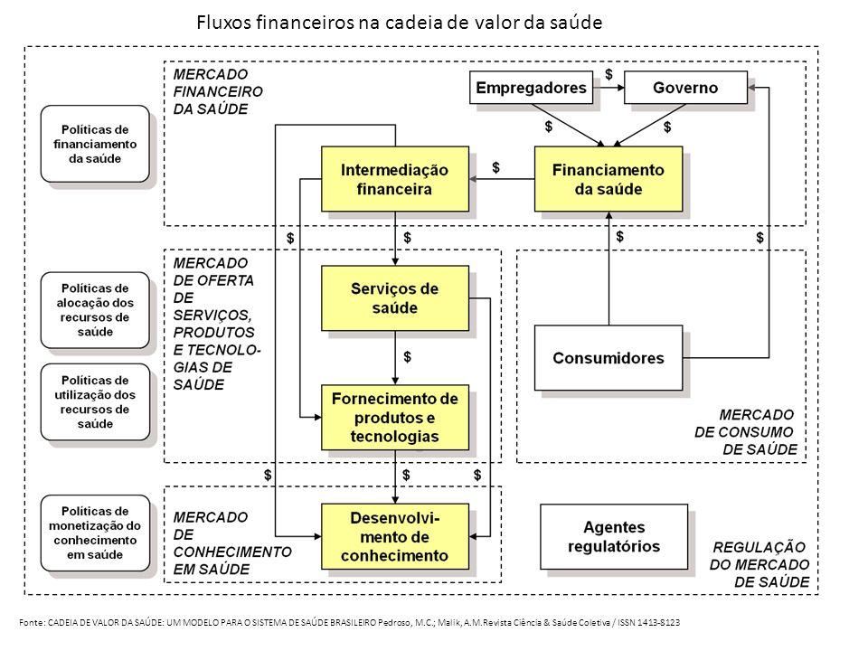 Fluxos financeiros na cadeia de valor da saúde Fonte: CADEIA DE VALOR DA SAÚDE: UM MODELO PARA O SISTEMA DE SAÚDE BRASILEIRO Pedroso, M.C.; Malik, A.M