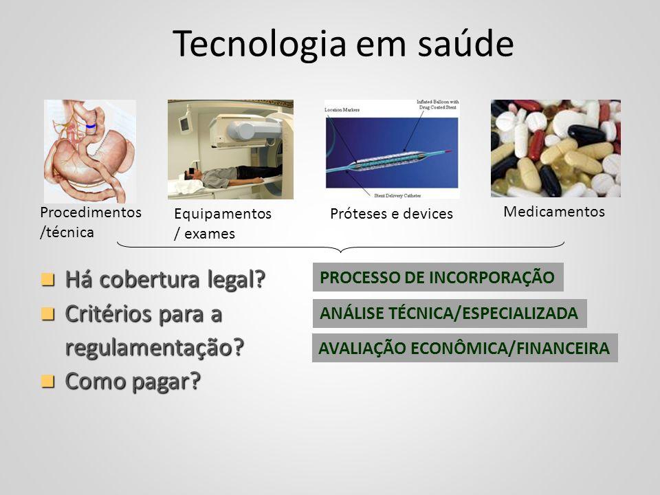 Procedimentos /técnica Equipamentos / exames Próteses e devices Medicamentos ANÁLISE TÉCNICA/ESPECIALIZADA AVALIAÇÃO ECONÔMICA/FINANCEIRA Tecnologia e
