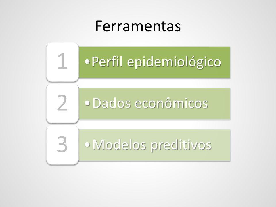 Perfil epidemiológicoPerfil epidemiológico 1 Dados econômicosDados econômicos 2 Modelos preditivosModelos preditivos 3 Ferramentas