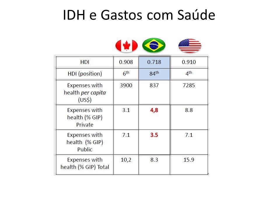 IDH e Gastos com Saúde