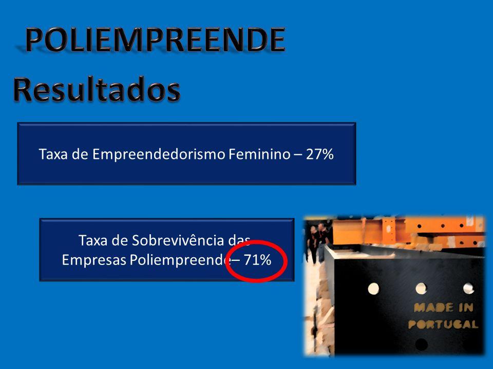 Taxa de Sobrevivência das Empresas Poliempreende– 71% Taxa de Empreendedorismo Feminino – 27%