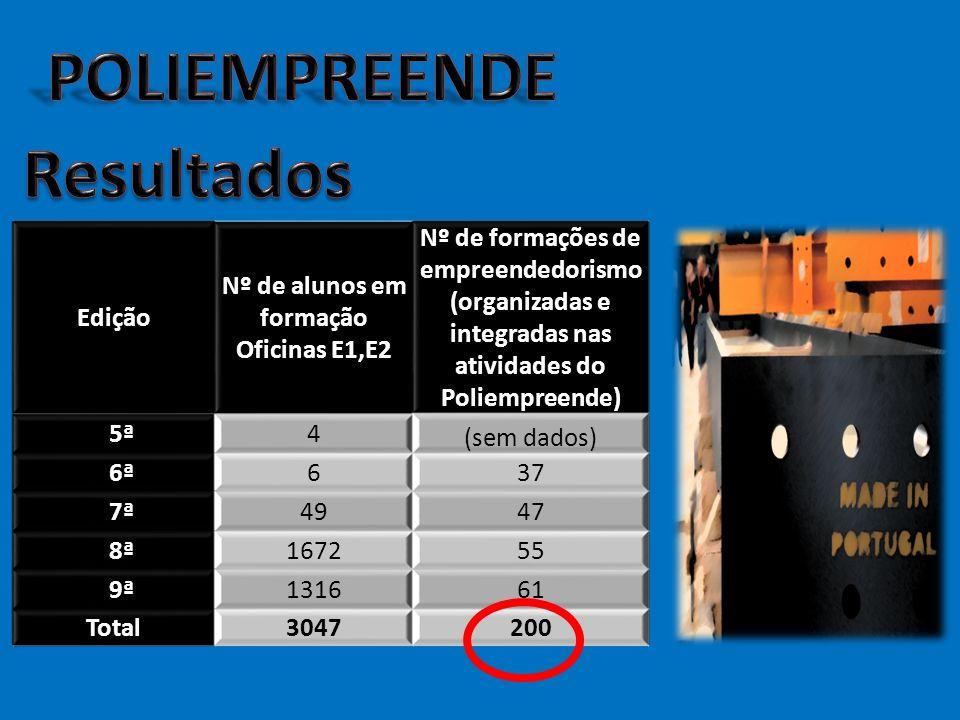 Edição Nº de alunos em formação Oficinas E1,E2 Nº de formações de empreendedorismo (organizadas e integradas nas atividades do Poliempreende) 5ª4 (sem dados) 6ª637 7ª4947 8ª167255 9ª131661 Total3047200