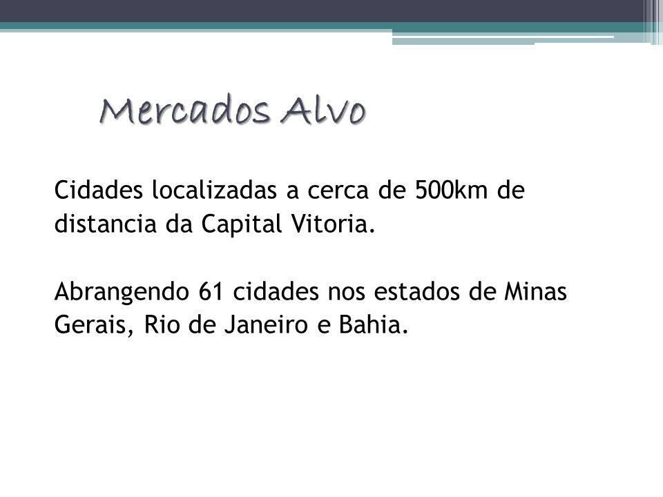 Mercados Alvo Cidades localizadas a cerca de 500km de distancia da Capital Vitoria. Abrangendo 61 cidades nos estados de Minas Gerais, Rio de Janeiro