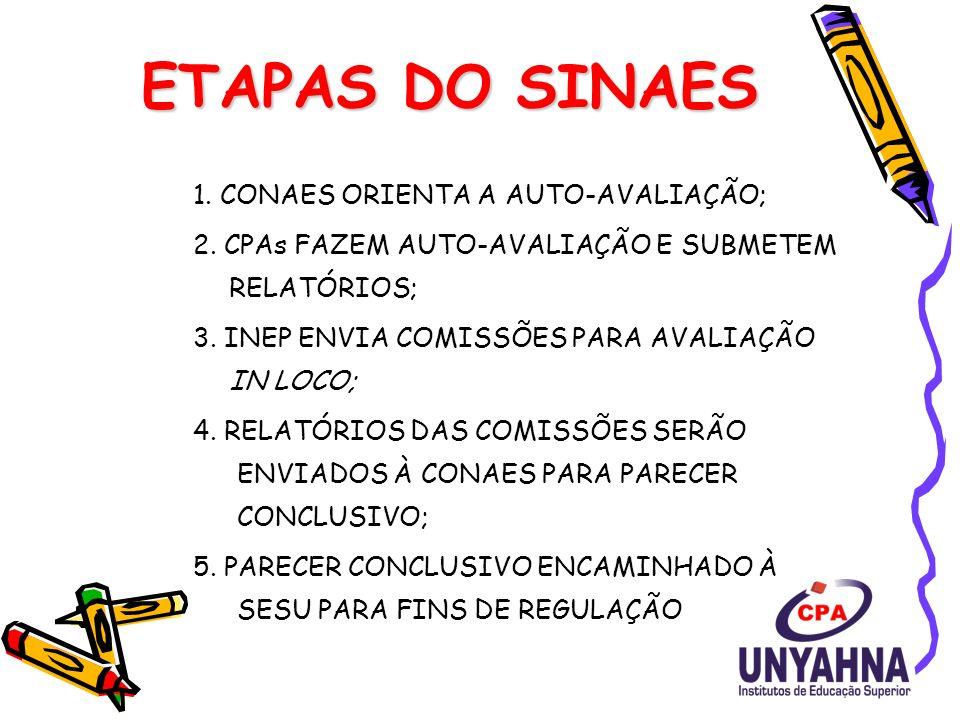 ETAPAS DO SINAES 1.CONAES ORIENTA A AUTO-AVALIAÇÃO; 2.