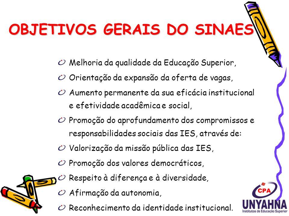 OBJETIVO ESPECÍFICO DO SINAES Avaliar instituições, cursos e o desempenho dos estudantes.