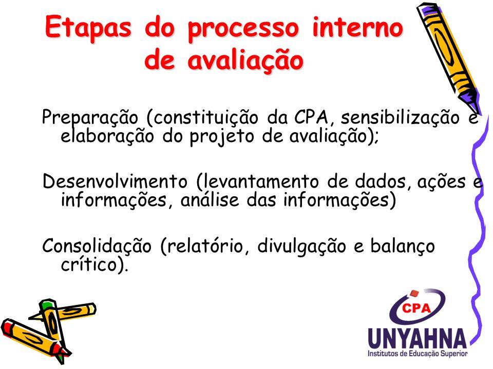 Etapas do processo interno de avaliação Preparação (constituição da CPA, sensibilização e elaboração do projeto de avaliação); Desenvolvimento (levantamento de dados, ações e informações, análise das informações) Consolidação (relatório, divulgação e balanço crítico).
