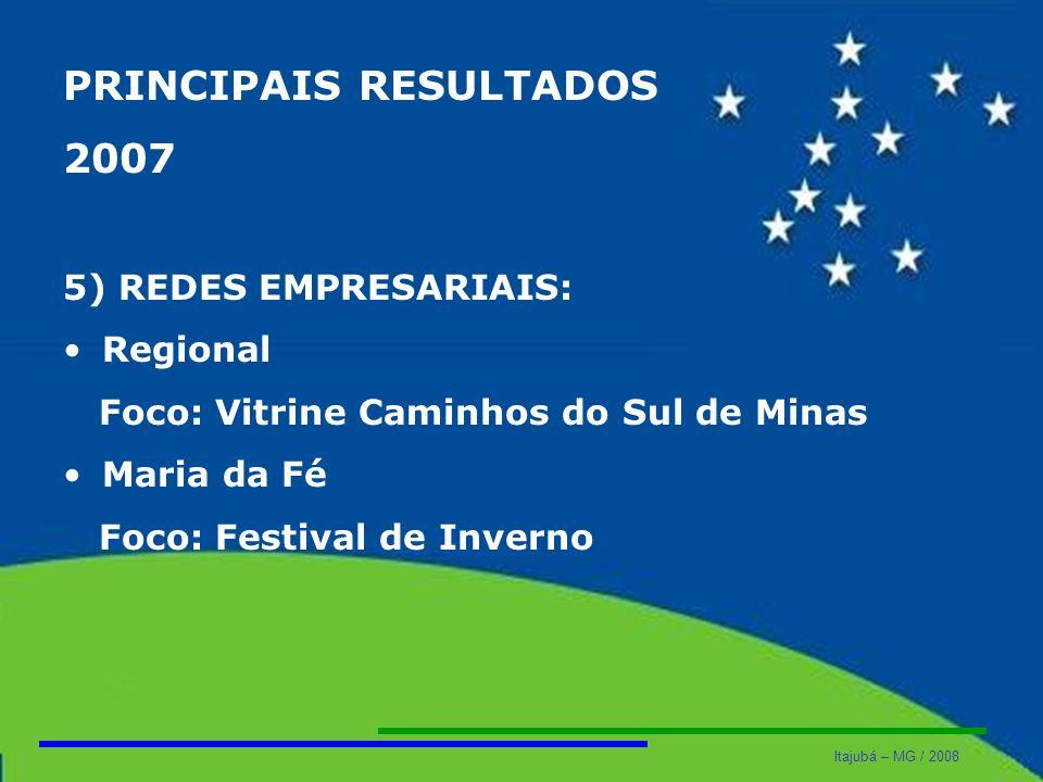 Itajubá – MG / 2008 PRINCIPAIS RESULTADOS 2007 5) REDES EMPRESARIAIS: Regional Foco: Vitrine Caminhos do Sul de Minas Maria da Fé Foco: Festival de In