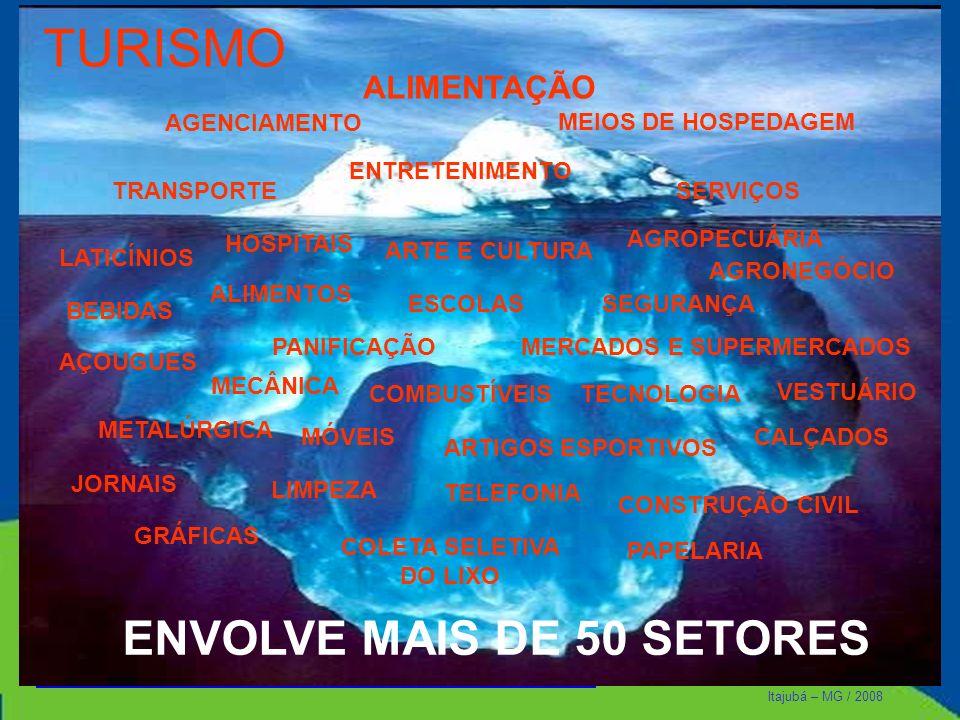 Itajubá – MG / 2008 TURISMO MEIOS DE HOSPEDAGEM ALIMENTAÇÃO TRANSPORTESERVIÇOS ENTRETENIMENTO LATICÍNIOS BEBIDAS PANIFICAÇÃO AGROPECUÁRIA AGRONEGÓCIO