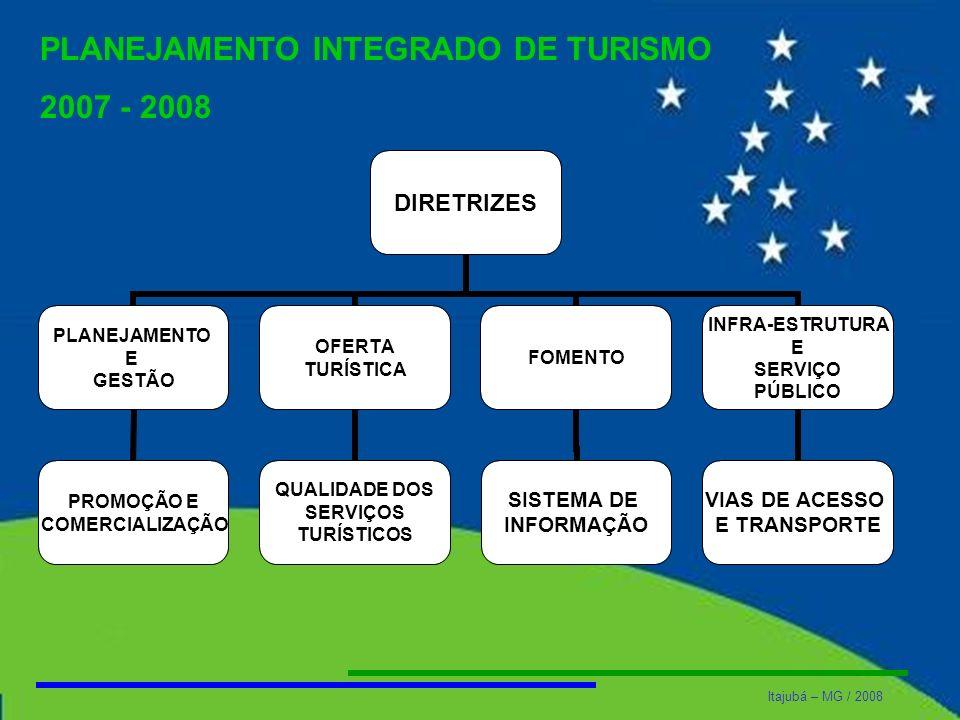 Itajubá – MG / 2008 PLANEJAMENTO INTEGRADO DE TURISMO 2007 - 2008 DIRETRIZES PLANEJAMENTO E GESTÃO PROMOÇÃO E COMERCIALIZAÇÃO OFERTA TURÍSTICA QUALIDA