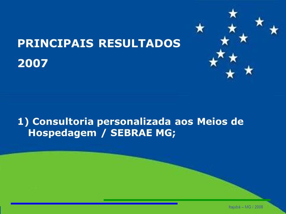 Itajubá – MG / 2008 PRINCIPAIS RESULTADOS 2007 1) Consultoria personalizada aos Meios de Hospedagem / SEBRAE MG;