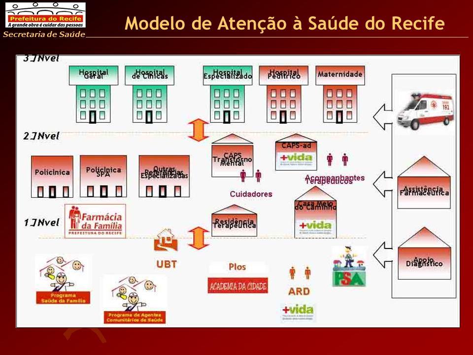 Secretaria de Saúde Modelo de Atenção à Saúde do Recife