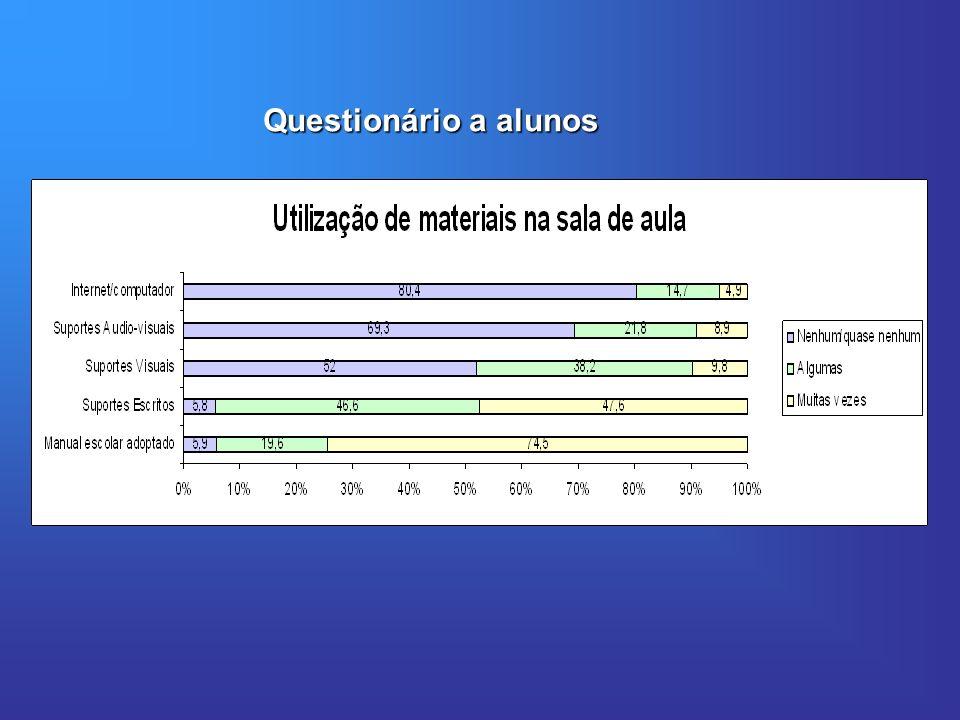 Questionário a alunos