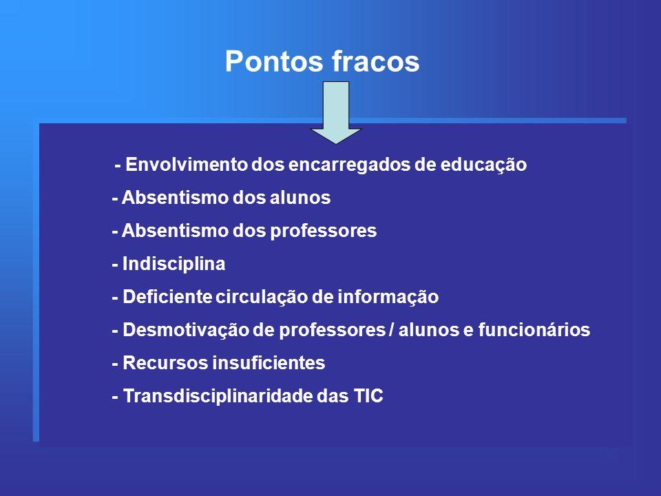 - Envolvimento dos encarregados de educação - Absentismo dos alunos - Absentismo dos professores - Indisciplina - Deficiente circulação de informação - Desmotivação de professores / alunos e funcionários - Recursos insuficientes - Transdisciplinaridade das TIC - Envolvimento dos encarregados de educação - Absentismo dos alunos - Absentismo dos professores - Indisciplina - Deficiente circulação de informação - Desmotivação de professores / alunos e funcionários - Recursos insuficientes - Transdisciplinaridade das TIC Pontos fracos