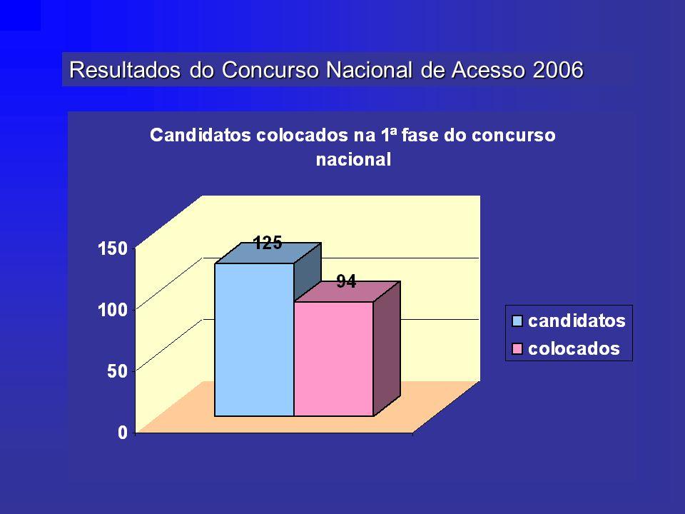 Resultados do Concurso Nacional de Acesso 2006