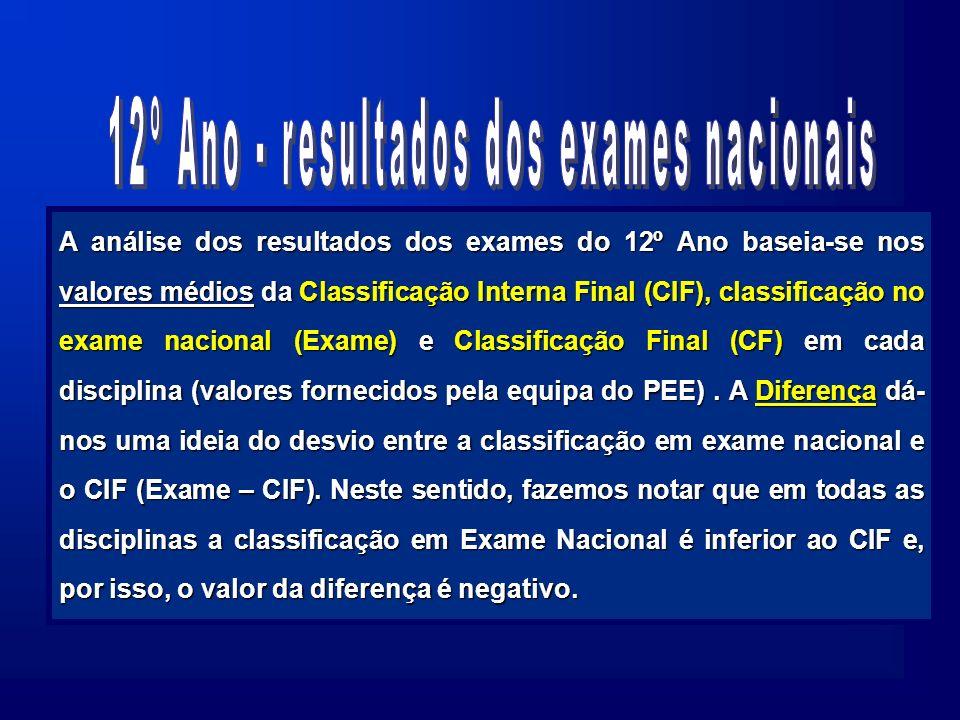 A análise dos resultados dos exames do 12º Ano baseia-se nos valores médios da Classificação Interna Final (CIF), classificação no exame nacional (Exame) e Classificação Final (CF) em cada disciplina (valores fornecidos pela equipa do PEE).