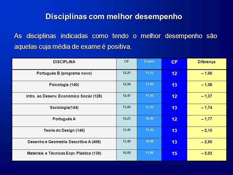 Disciplinas com melhor desempenho As disciplinas indicadas como tendo o melhor desempenho são aquelas cuja média de exame é positiva.