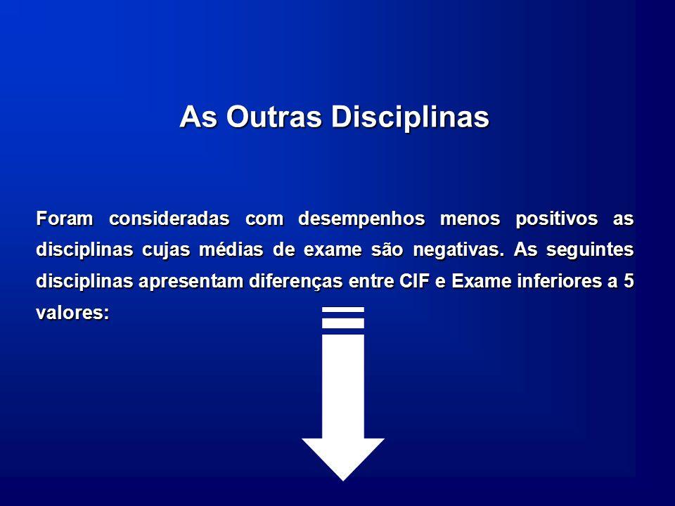 As Outras Disciplinas Foram consideradas com desempenhos menos positivos as disciplinas cujas médias de exame são negativas. As seguintes disciplinas