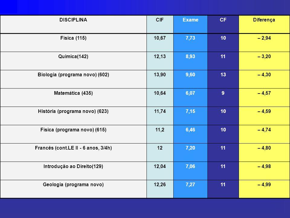 DISCIPLINACIFExameCFDiferença Física (115)10,677,7310– 2,94 Quimica(142)12,138,9311– 3,20 Biologia (programa novo) (602)13,909,6013– 4,30 Matemática (435)10,646,079– 4,57 História (programa novo) (623)11,747,1510– 4,59 Física (programa novo) (615)11,26,4610– 4,74 Francês (cont.LE II - 6 anos, 3/4h)127,2011– 4,80 Introdução ao Direito(129)12,047,0611– 4,98 Geologia (programa novo)12,267,2711– 4,99