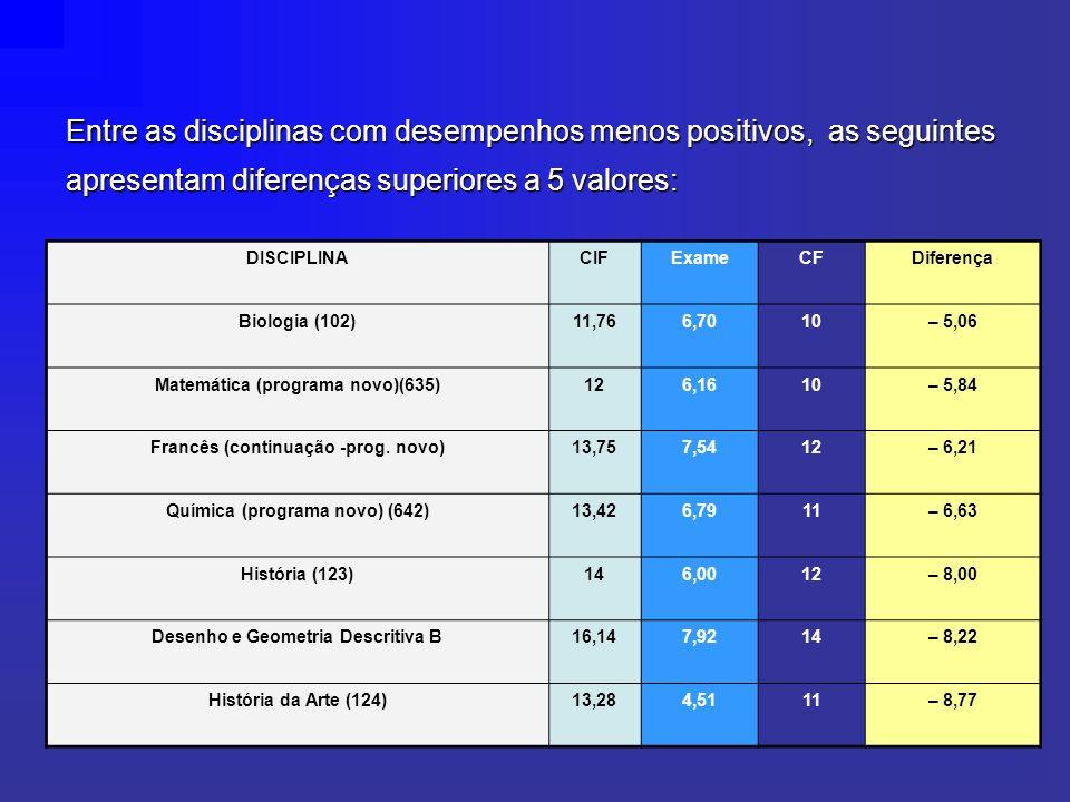 Entre as disciplinas com desempenhos menos positivos, as seguintes apresentam diferenças superiores a 5 valores: DISCIPLINACIFExameCFDiferença Biologia (102)11,766,7010– 5,06 Matemática (programa novo)(635)126,1610– 5,84 Francês (continuação -prog.