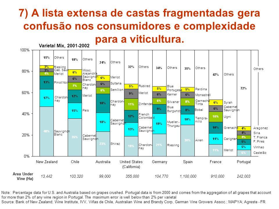 7) A lista extensa de castas fragmentadas gera confusão nos consumidores e complexidade para a viticultura.