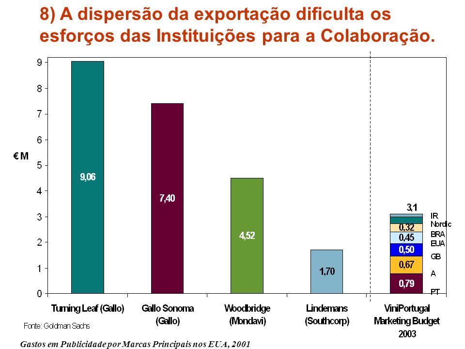 8) A dispersão da exportação dificulta os esforços das Instituições para a Colaboração.