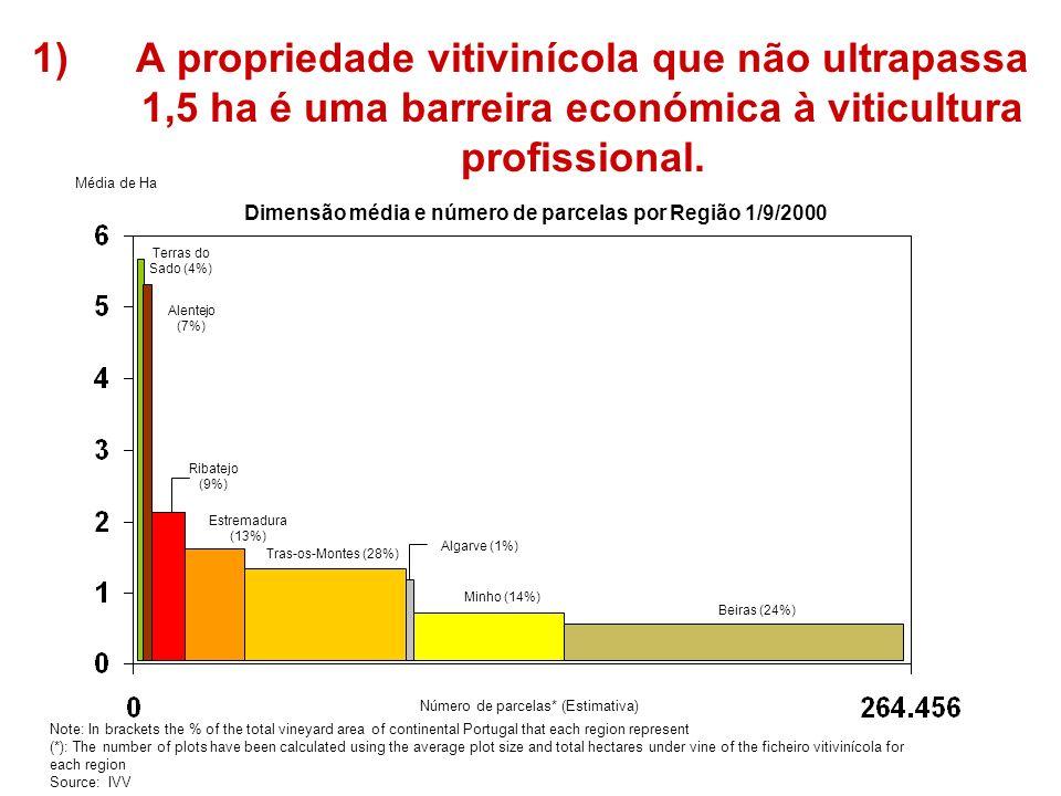 Média de Ha Número de parcelas* (Estimativa) Terras do Sado (4%) Alentejo (7%) Estremadura (13%) Ribatejo (9%) Algarve (1%) Tras-os-Montes (28%) Minho (14%) Beiras (24%) Dimensão média e número de parcelas por Região 1/9/2000 Note: In brackets the % of the total vineyard area of continental Portugal that each region represent (*): The number of plots have been calculated using the average plot size and total hectares under vine of the ficheiro vitivinícola for each region Source: IVV 1)A propriedade vitivinícola que não ultrapassa 1,5 ha é uma barreira económica à viticultura profissional.