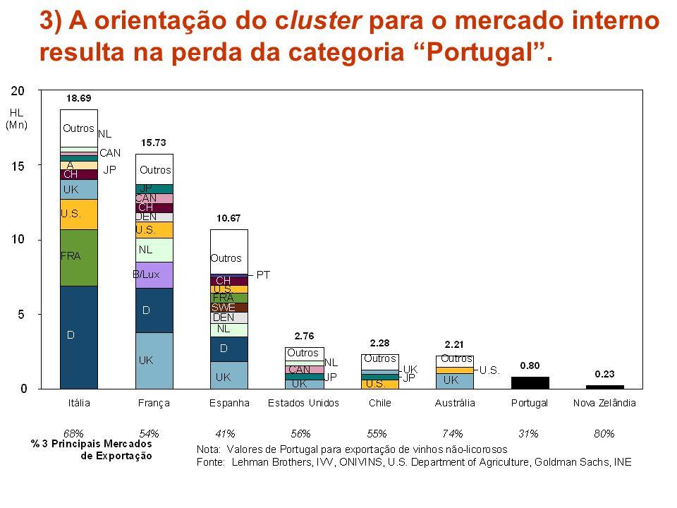 Os vinhos portugueses devem explorar o segmento super-premium em mercados externos Source: Wine Business Monthly, BNP Paribas Segmentos de Qualidade do Mercado Global de Vinhos Preço médio() Quota em Volume Icon Ultra- premium Super- premium Premium Basic > 50 14-50 8-14 5-8 <5