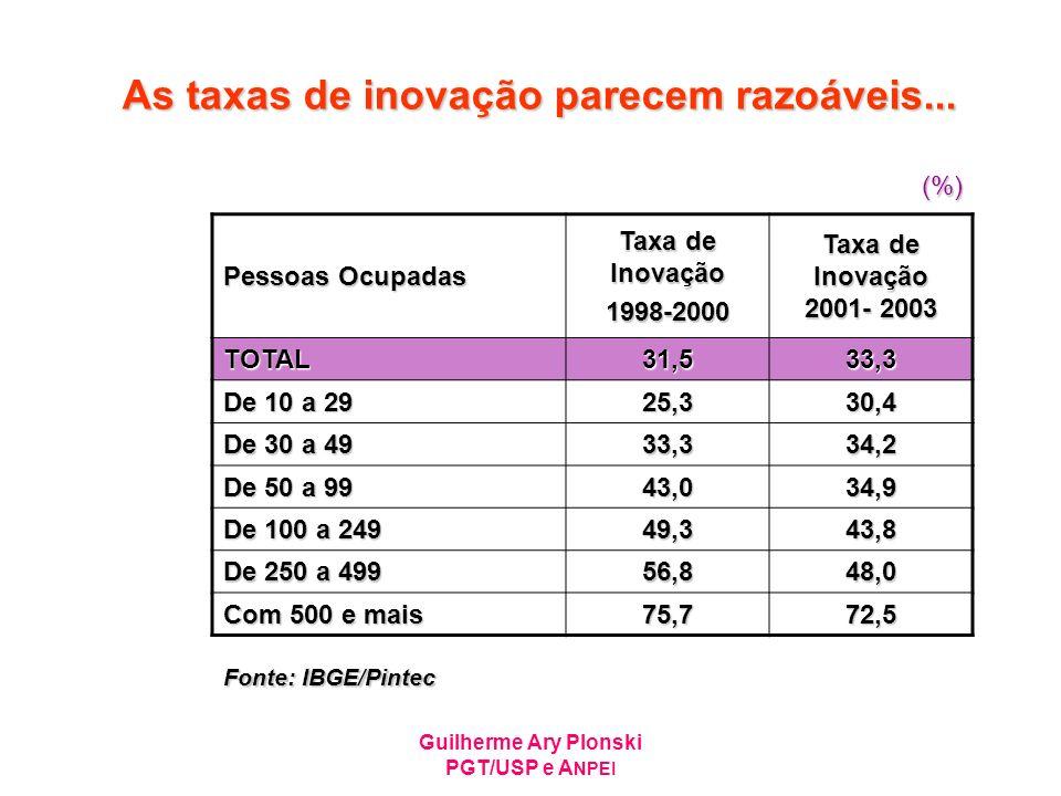 Guilherme Ary Plonski PGT/USP e A NPEI As taxas de inovação parecem razoáveis... Pessoas Ocupadas Taxa de Inovação 1998-2000 Taxa de Inovação 2001- 20