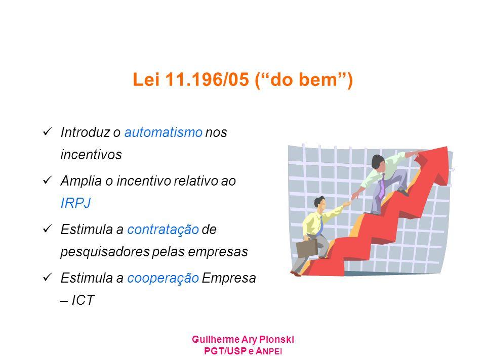 Guilherme Ary Plonski PGT/USP e A NPEI Lei 11.196/05 (do bem) Introduz o automatismo nos incentivos Amplia o incentivo relativo ao IRPJ Estimula a con