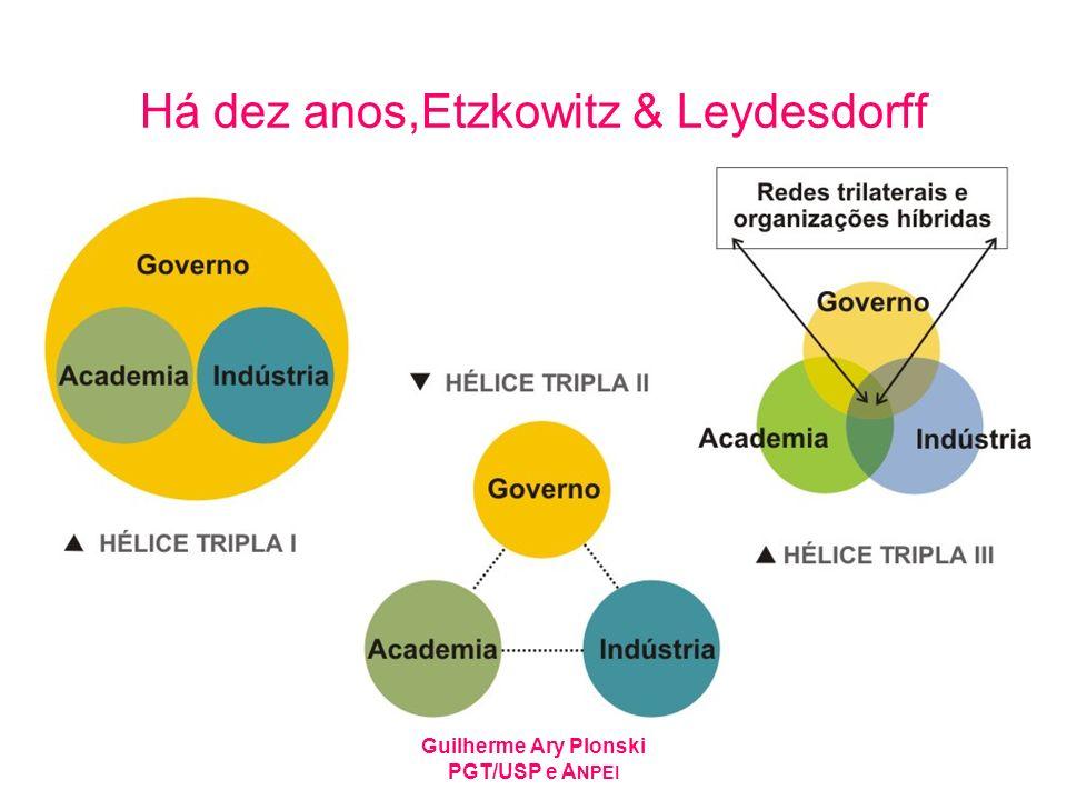 Guilherme Ary Plonski PGT/USP e A NPEI Há dez anos,Etzkowitz & Leydesdorff