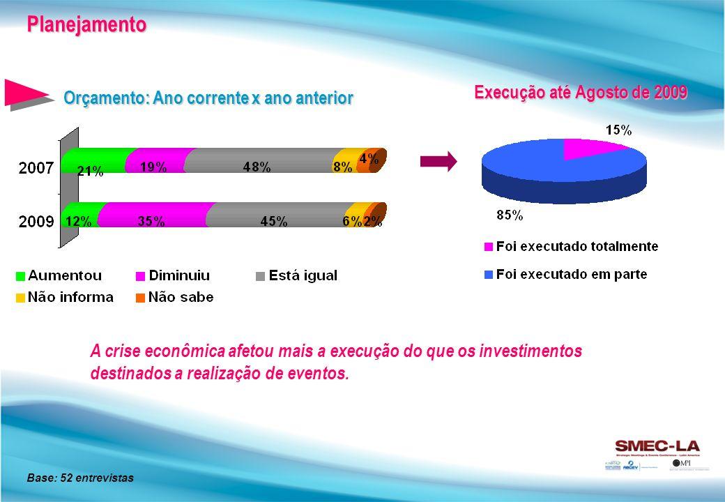 Orçamento: Ano corrente x ano anterior Planejamento Base: 52 entrevistas Execução até Agosto de 2009 A crise econômica afetou mais a execução do que os investimentos destinados a realização de eventos.