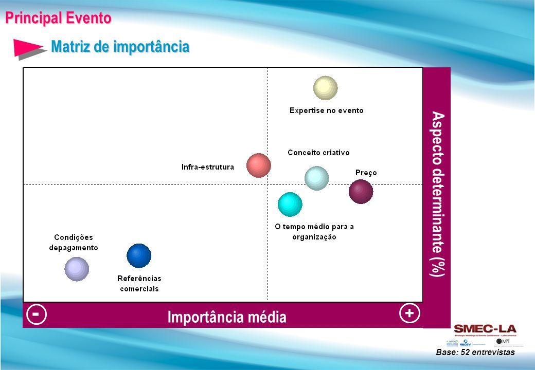Principal Evento Base: 52 entrevistas Importância média - Aspecto determinante (%) + Matriz de importância