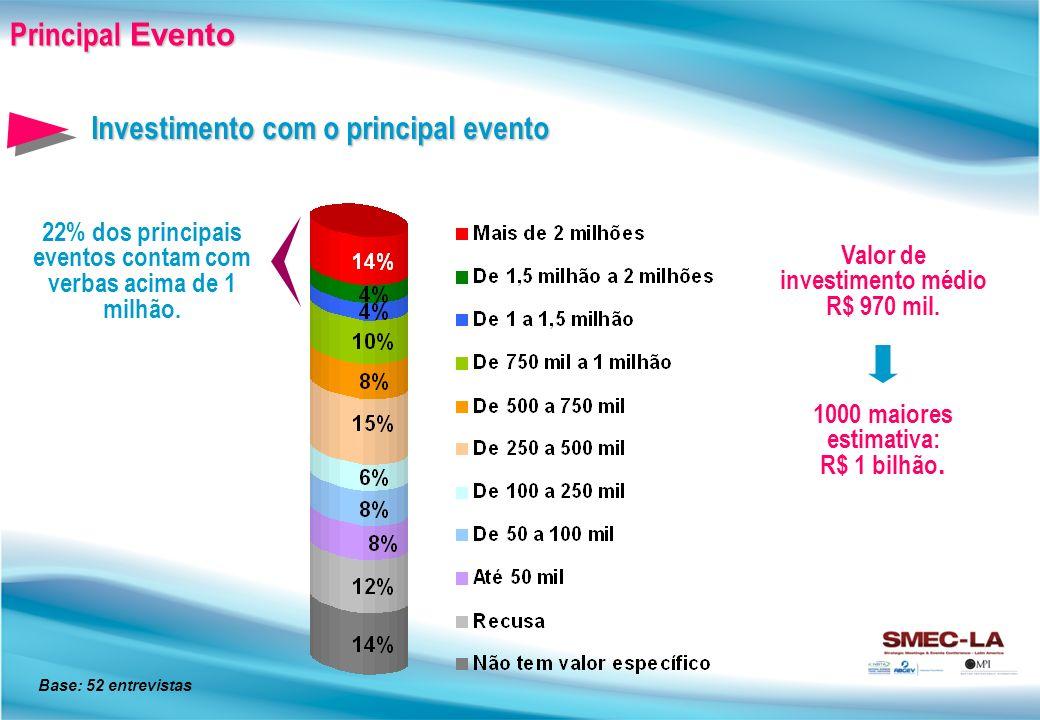 Investimento com o principal evento Principal Evento 22% dos principais eventos contam com verbas acima de 1 milhão.