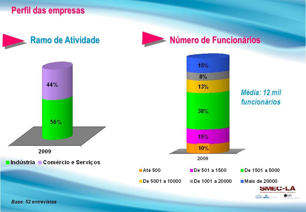 2007 2009 Maior participação e relevância no mix de marketing RelacionamentoMídia Qualificação Objetivo do evento Relacionamento Mídia Qualificação Mudança do target
