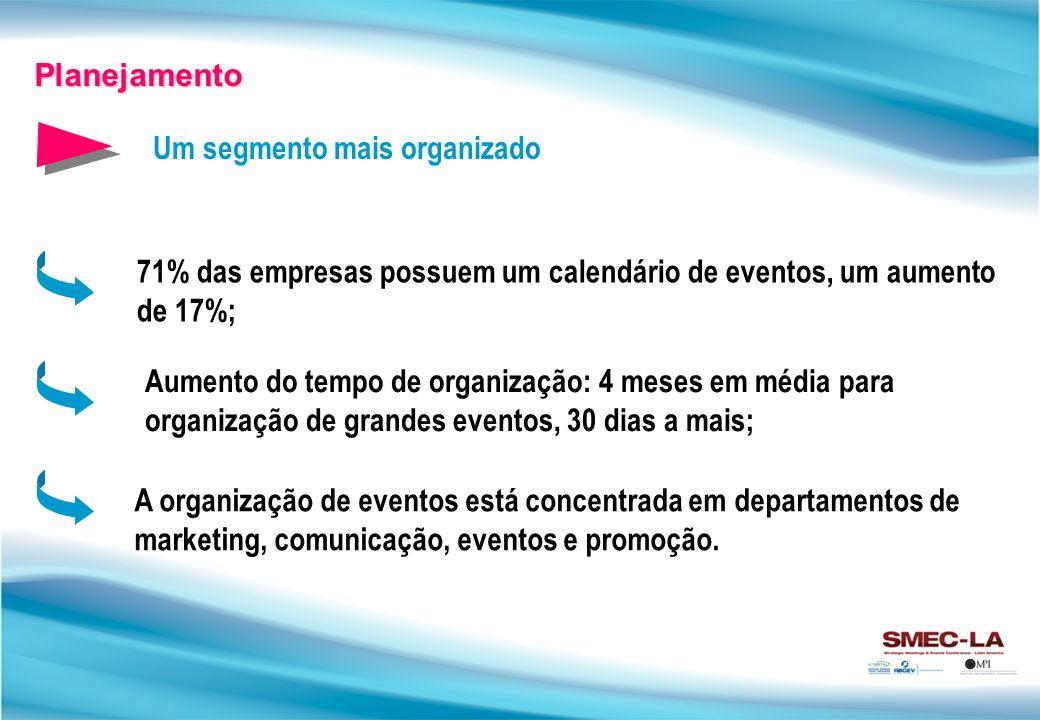 Um segmento mais organizado Planejamento 71% das empresas possuem um calendário de eventos, um aumento de 17%; Aumento do tempo de organização: 4 meses em média para organização de grandes eventos, 30 dias a mais; A organização de eventos está concentrada em departamentos de marketing, comunicação, eventos e promoção.