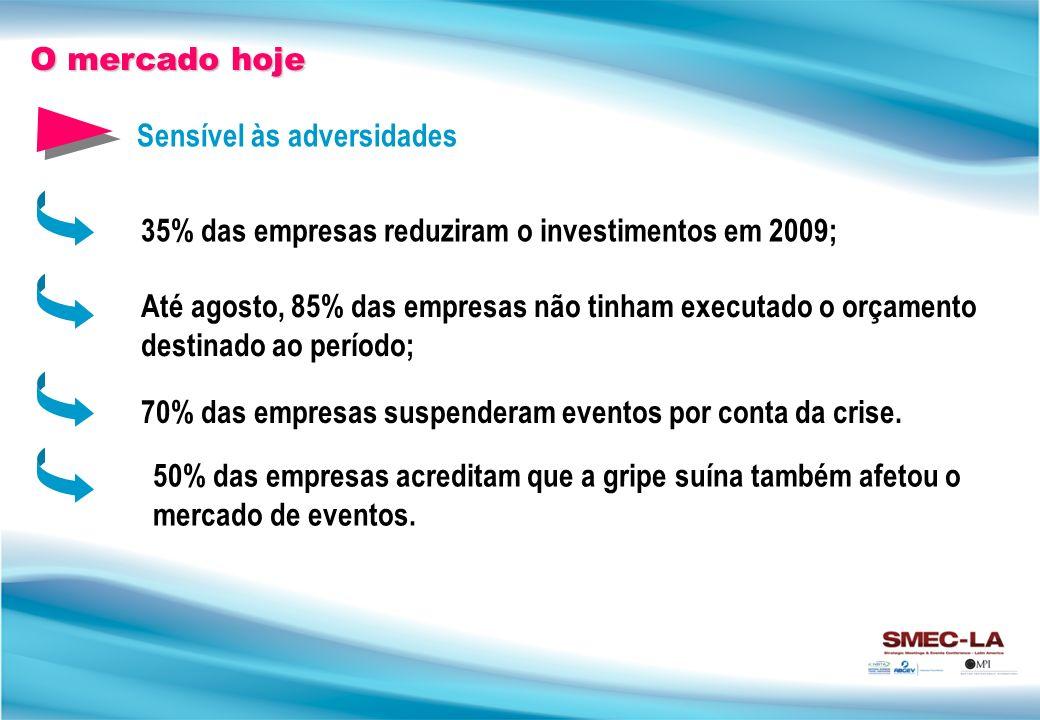 35% das empresas reduziram o investimentos em 2009; Até agosto, 85% das empresas não tinham executado o orçamento destinado ao período; 70% das empresas suspenderam eventos por conta da crise.