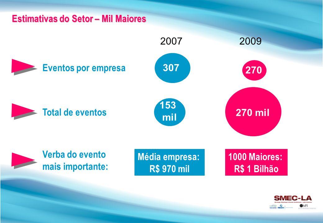 307 270 20072009 270 mil 153 mil Estimativas do Setor – Mil Maiores Eventos por empresa Total de eventos Verba do evento mais importante: Média empresa: R$ 970 mil 1000 Maiores: R$ 1 Bilhão