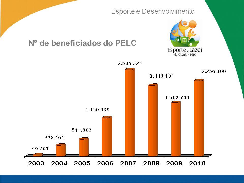 Esporte e Desenvolvimento Nº de beneficiados do PELC