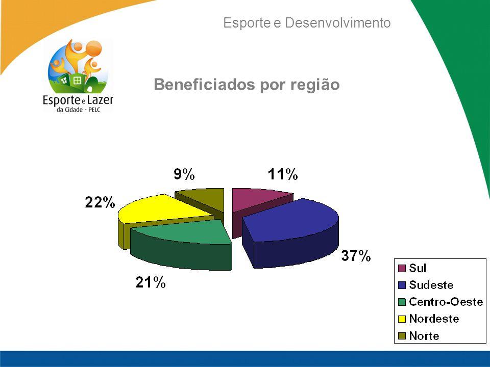 Esporte e Desenvolvimento Beneficiados por região