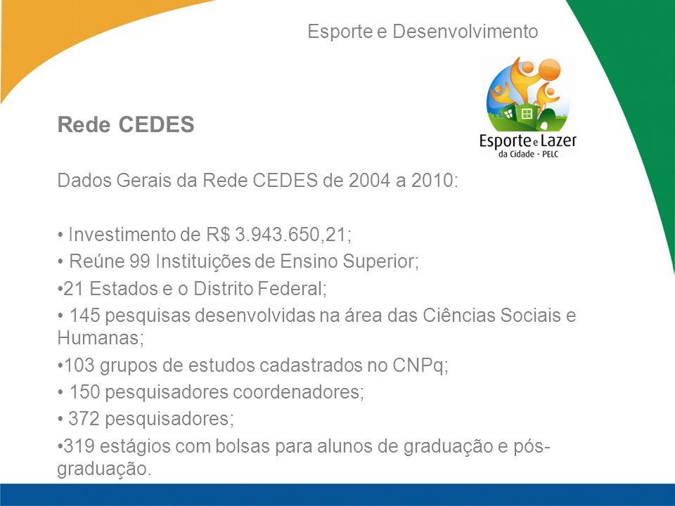 Esporte e Desenvolvimento Rede CEDES Dados Gerais da Rede CEDES de 2004 a 2010: Investimento de R$ 3.943.650,21; Reúne 99 Instituições de Ensino Super