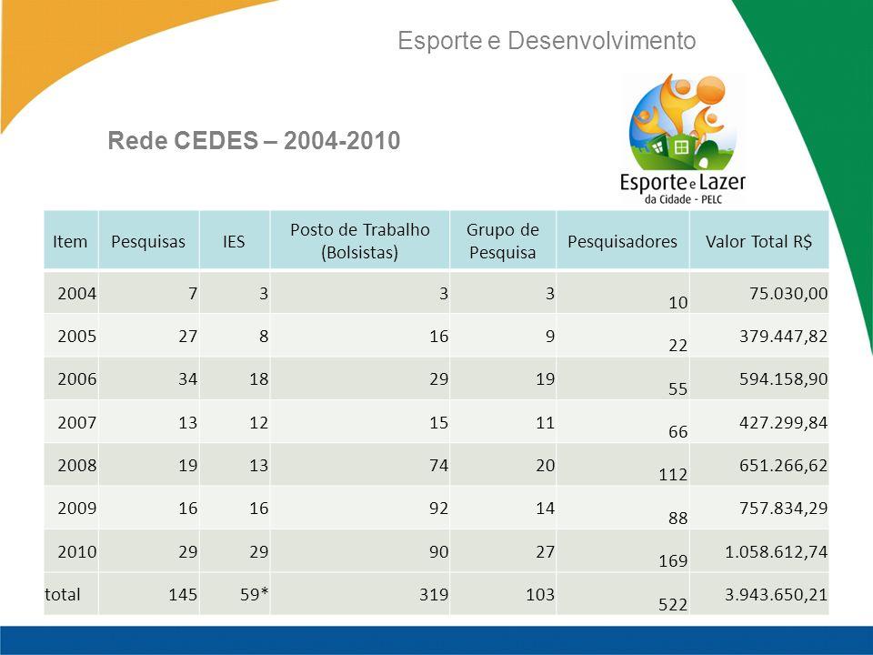 Esporte e Desenvolvimento ItemPesquisasIES Posto de Trabalho (Bolsistas) Grupo de Pesquisa PesquisadoresValor Total R$ 20047333 10 75.030,00 200527816
