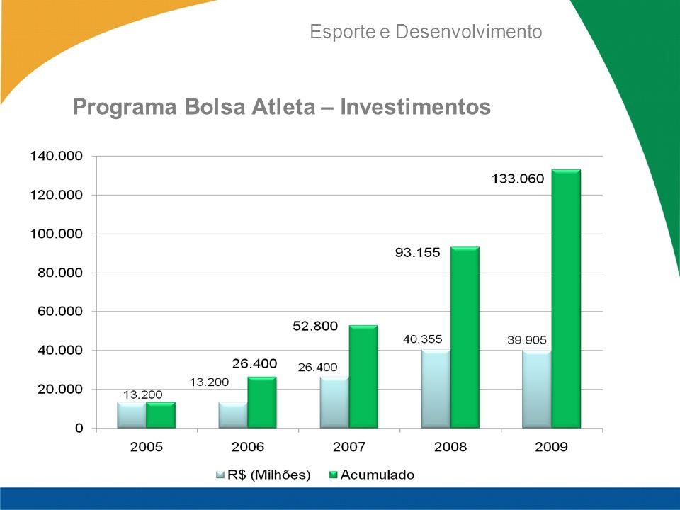 Esporte e Desenvolvimento Programa Bolsa Atleta – Investimentos