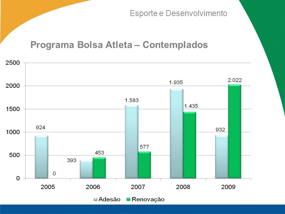 Esporte e Desenvolvimento Programa Bolsa Atleta – Contemplados